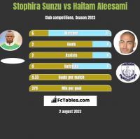 Stophira Sunzu vs Haitam Aleesami h2h player stats