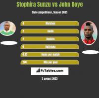 Stophira Sunzu vs John Boye h2h player stats