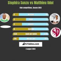 Stophira Sunzu vs Matthieu Udol h2h player stats