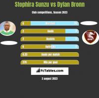 Stophira Sunzu vs Dylan Bronn h2h player stats