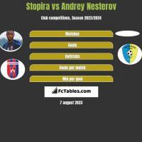 Stopira vs Andrey Nesterov h2h player stats