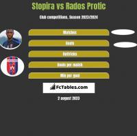 Stopira vs Rados Protic h2h player stats