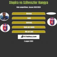 Stopira vs Szilveszter Hangya h2h player stats