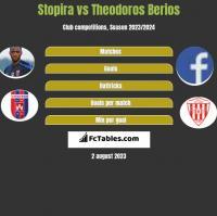 Stopira vs Theodoros Berios h2h player stats