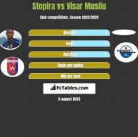 Stopira vs Visar Musliu h2h player stats