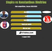 Stopira vs Konstantinos Dimitriou h2h player stats