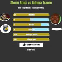 Storm Roux vs Adama Traore h2h player stats