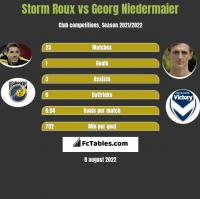 Storm Roux vs Georg Niedermaier h2h player stats