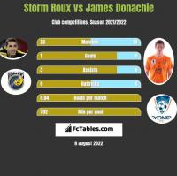 Storm Roux vs James Donachie h2h player stats