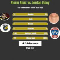 Storm Roux vs Jordan Elsey h2h player stats