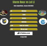 Storm Roux vs Lei Li h2h player stats