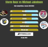 Storm Roux vs Michael Jakobsen h2h player stats