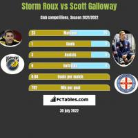 Storm Roux vs Scott Galloway h2h player stats