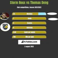 Storm Roux vs Thomas Deng h2h player stats