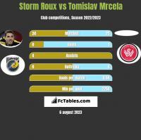 Storm Roux vs Tomislav Mrcela h2h player stats