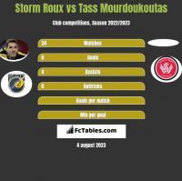 Storm Roux vs Tass Mourdoukoutas h2h player stats