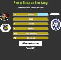 Storm Roux vs Fan Yang h2h player stats