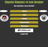 Stoycho Atanasov vs Ivan Goranov h2h player stats