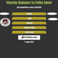 Stoycho Atanasov vs Petko Ganev h2h player stats