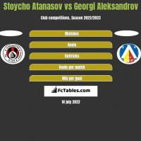 Stoycho Atanasov vs Georgi Aleksandrov h2h player stats