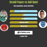 Strahil Popov vs Adil Rami h2h player stats