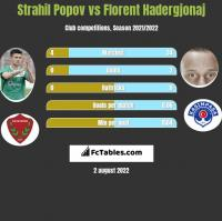 Strahil Popov vs Florent Hadergjonaj h2h player stats