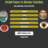 Strahil Popov vs Giorgos Tzavellas h2h player stats