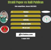 Strahil Popov vs Halil Pehlivan h2h player stats