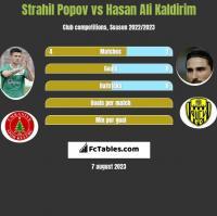 Strahil Popov vs Hasan Ali Kaldirim h2h player stats
