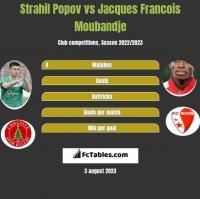 Strahil Popov vs Jacques Francois Moubandje h2h player stats