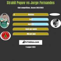 Strahil Popov vs Jorge Fernandes h2h player stats
