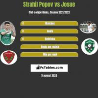 Strahil Popov vs Josue h2h player stats