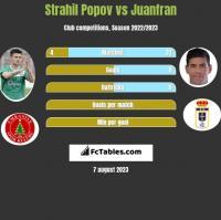 Strahil Popov vs Juanfran h2h player stats