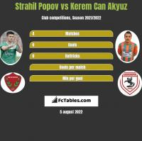 Strahil Popov vs Kerem Can Akyuz h2h player stats