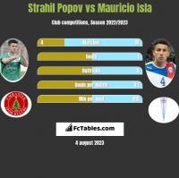 Strahil Popov vs Mauricio Isla h2h player stats