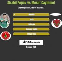 Strahil Popov vs Mesut Caytemel h2h player stats