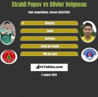 Strahil Popov vs Olivier Veigneau h2h player stats