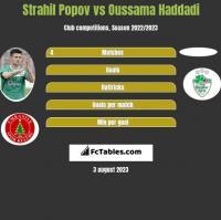 Strahil Popov vs Oussama Haddadi h2h player stats
