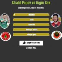 Strahil Popov vs Ozgur Cek h2h player stats