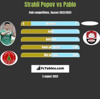 Strahil Popov vs Pablo h2h player stats