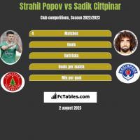 Strahil Popov vs Sadik Ciftpinar h2h player stats