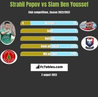 Strahil Popov vs Siam Ben Youssef h2h player stats