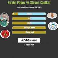 Strahil Popov vs Steven Caulker h2h player stats