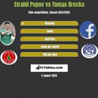 Strahil Popov vs Tomas Brecka h2h player stats
