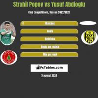 Strahil Popov vs Yusuf Abdioglu h2h player stats