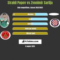 Strahil Popov vs Zvonimir Sarlija h2h player stats