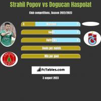 Strahil Popov vs Dogucan Haspolat h2h player stats