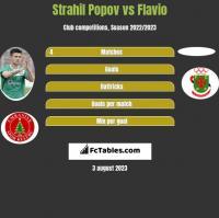 Strahil Popov vs Flavio h2h player stats