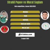 Strahil Popov vs Murat Saglam h2h player stats