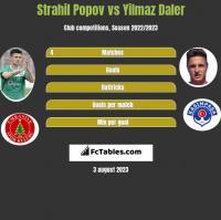 Strahil Popov vs Yilmaz Daler h2h player stats